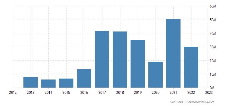 slovakia imports serbia iron steel