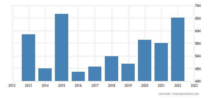 slovakia imports singapore