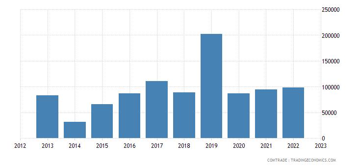 slovakia imports tanzania