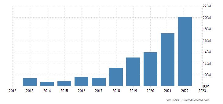 slovakia imports tunisia