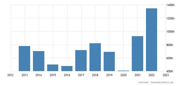 slovakia imports ukraine