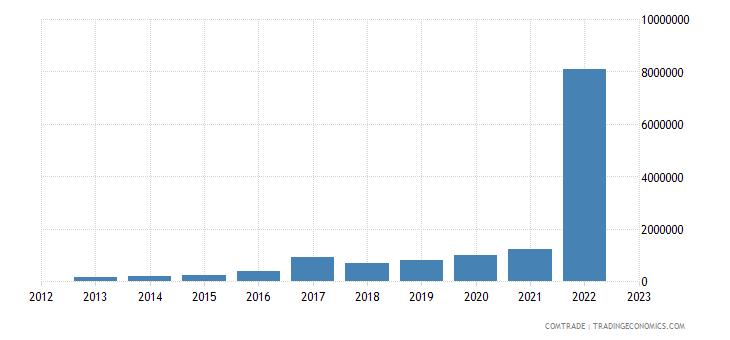 slovakia imports venezuela