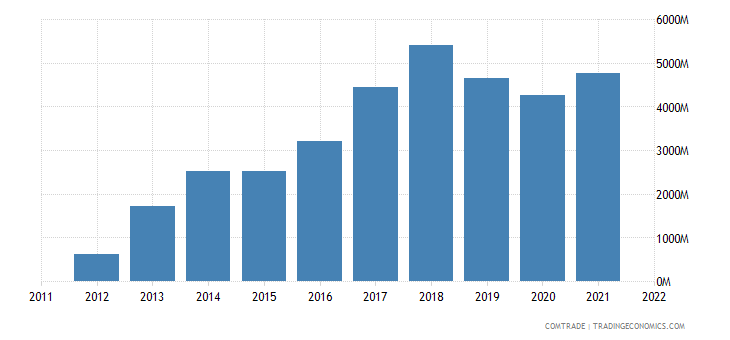 slovakia imports vietnam