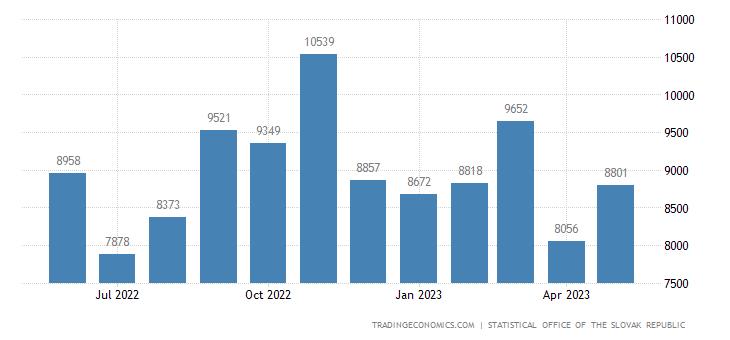 Slovakia Imports