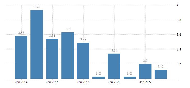 slovakia income quintile share ratio s80 s20 eurostat data