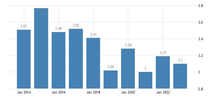 slovakia income quintile share ratio s80 s20 females eurostat data