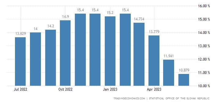 Slovakia Inflation Rate