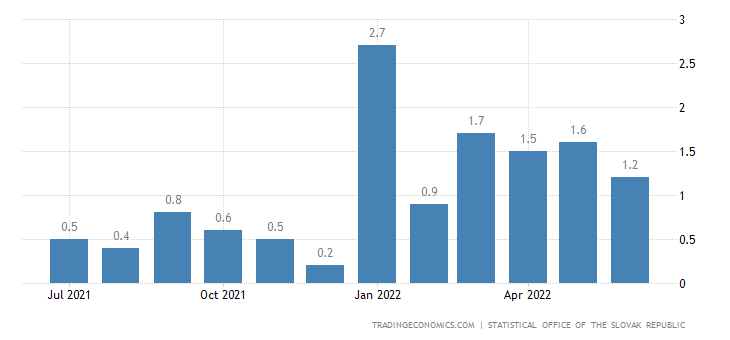 Slovakia Inflation Rate MoM