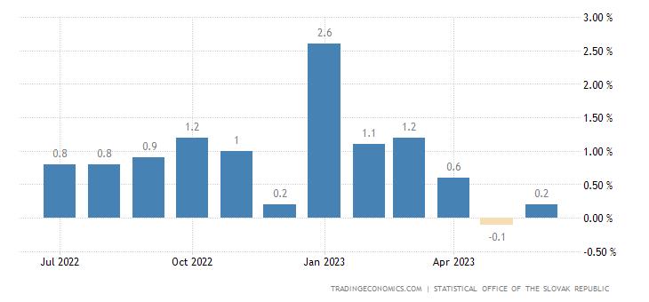 Slovakia Inflation Rate MoM