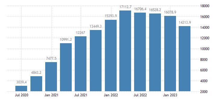 slovakia international investment position financial account portfolio investment eurostat data