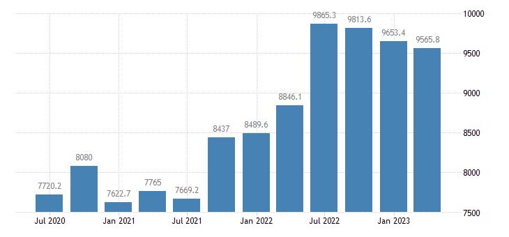 slovakia international investment position financial account reserve assets eurostat data