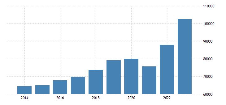 slovakia international trade exports eurostat data