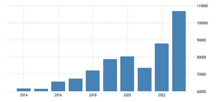 slovakia international trade imports eurostat data