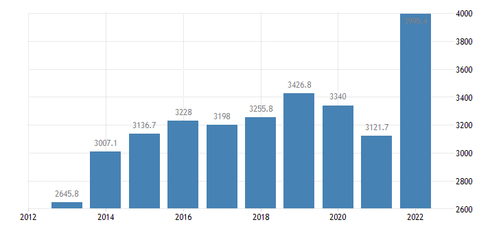 slovakia international trade of chemicals related products sitc 5 exports eurostat data