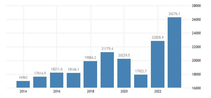 slovakia international trade of other manufactured goods sitc 68 exports eurostat data