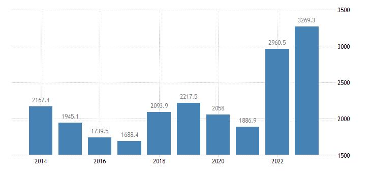 slovakia international trade of raw materials sitc 24 imports eurostat data