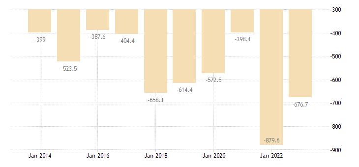 slovakia international trade of raw materials sitc 24 trade balance eurostat data
