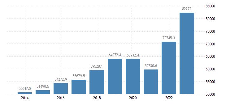 slovakia intra eu trade exports eurostat data
