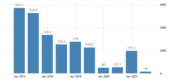 slovakia intra eu trade trade balance eurostat data