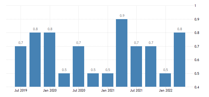 slovakia job vacancy rate arts entertainment recreation other service activities eurostat data