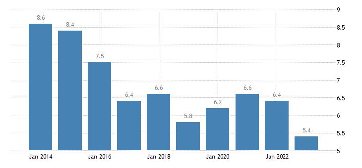 slovakia jobless households eurostat data