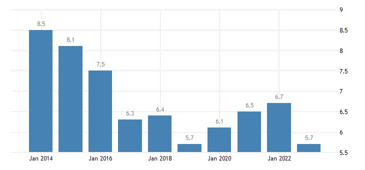slovakia jobless households females eurostat data