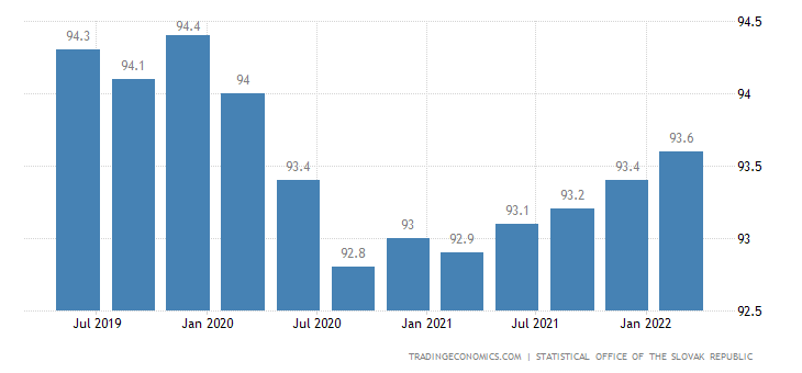 Slovakia Labor Force Participation Rate
