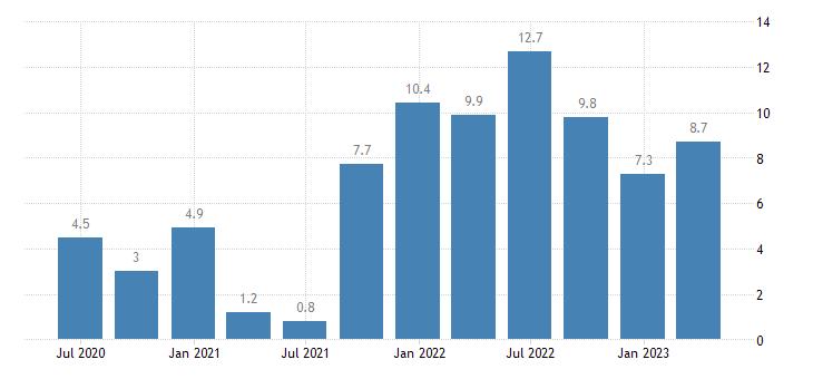 slovakia labour cost idx business economy eurostat data