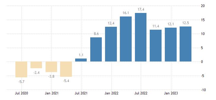 slovakia labour cost idx construction eurostat data