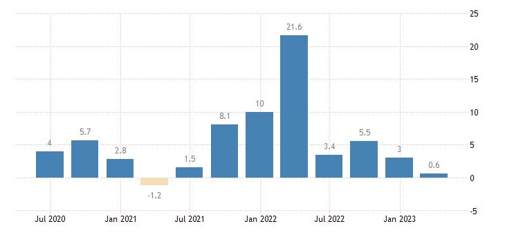 slovakia labour cost idx financial insurance activities eurostat data