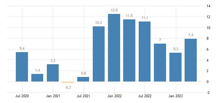 slovakia labour cost idx industry except construction eurostat data