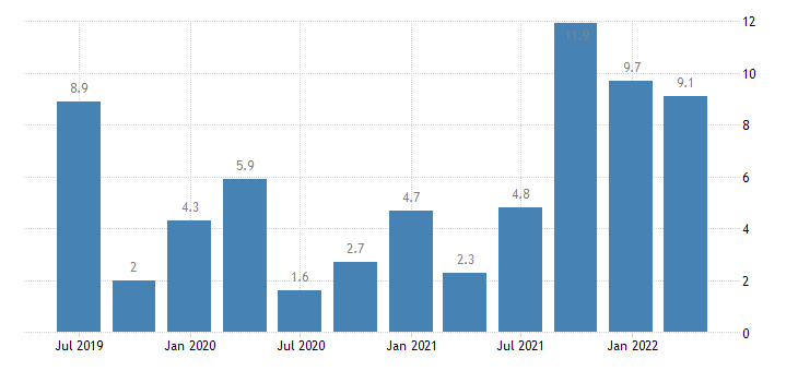 slovakia labour cost idx information communication eurostat data