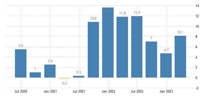slovakia labour cost idx manufacturing eurostat data