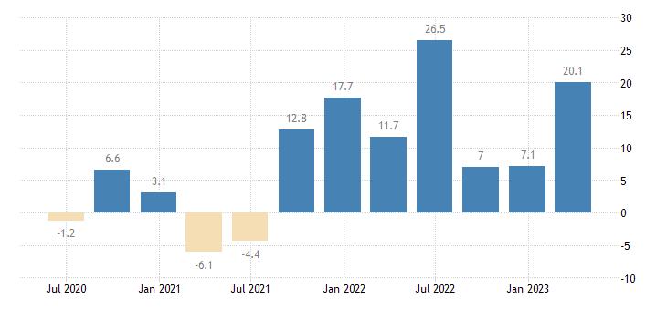 slovakia labour cost idx other service activities eurostat data