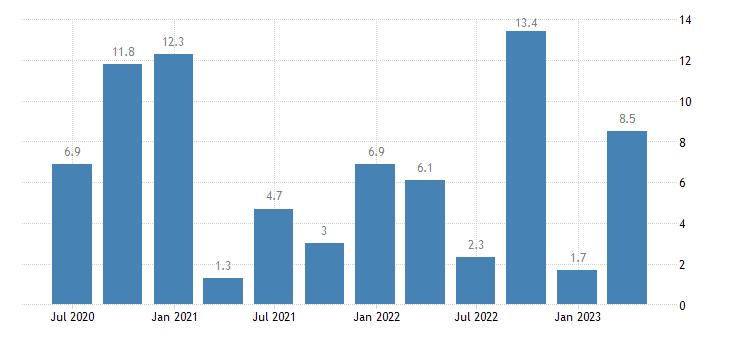 slovakia labour cost idx public administration defence compulsory social security eurostat data