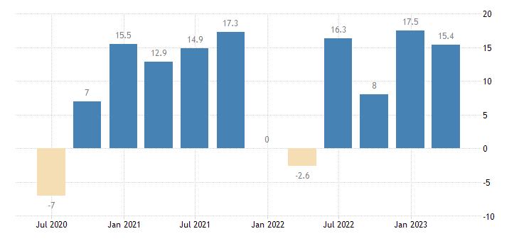 slovakia labour cost idx real estate activities eurostat data
