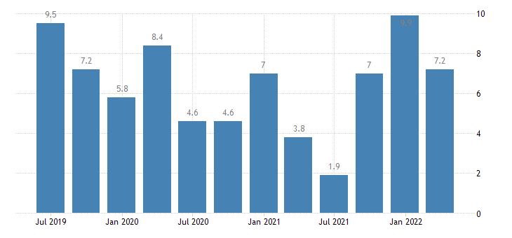 slovakia labour cost idx services of the business economy eurostat data
