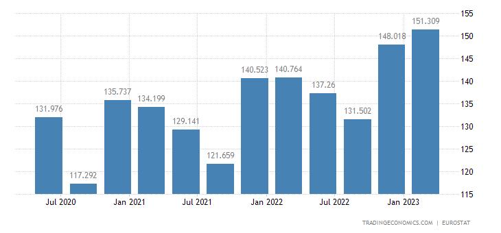 Slovakia Unit Labour Costs