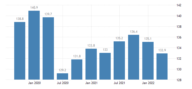 slovakia labour input in construction gross wages salaries eurostat data