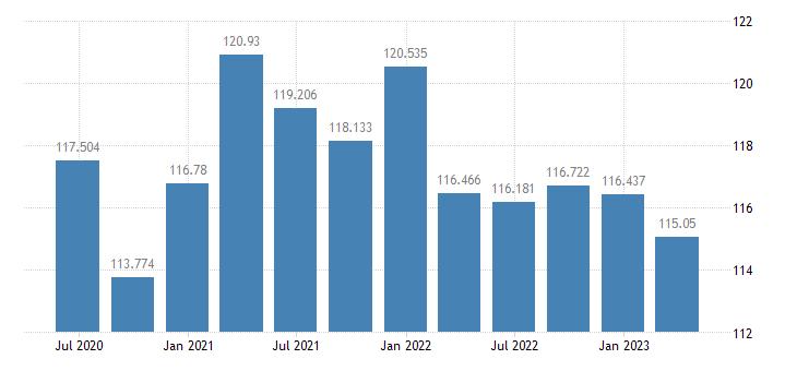 slovakia labour productivity unit labour costs eurostat data