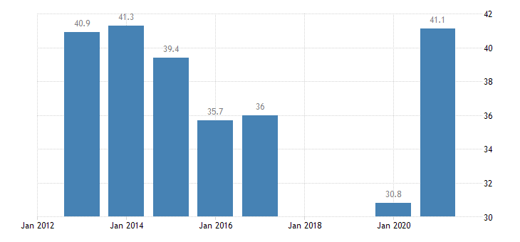 slovakia labour transitions from temporary to permanent contracts eurostat data