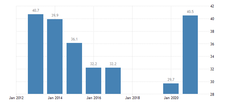 slovakia labour transitions from temporary to permanent contracts females eurostat data