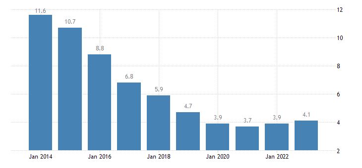 slovakia long term unemployment rate eurostat data