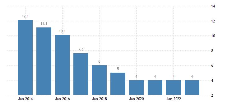 slovakia long term unemployment rate females eurostat data