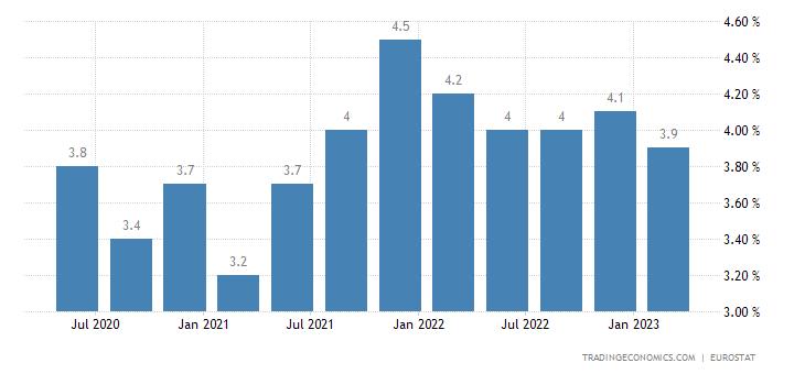 Slovakia Long Term Unemployment Rate
