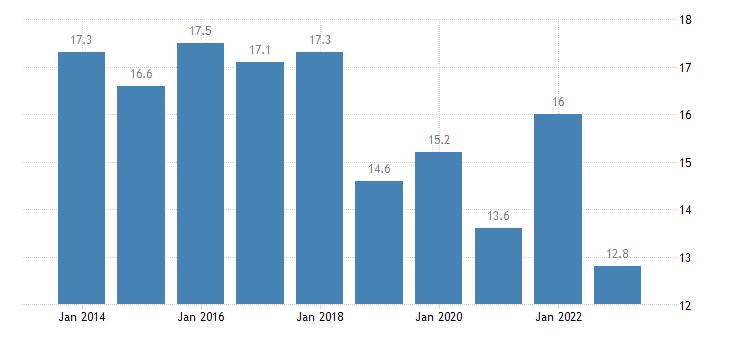 slovakia median of the housing cost burden distribution females eurostat data