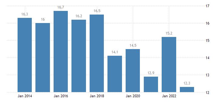 slovakia median of the housing cost burden distribution males eurostat data