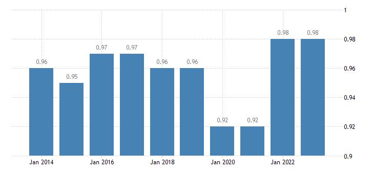 slovakia median relative income of elderly people 60 males eurostat data