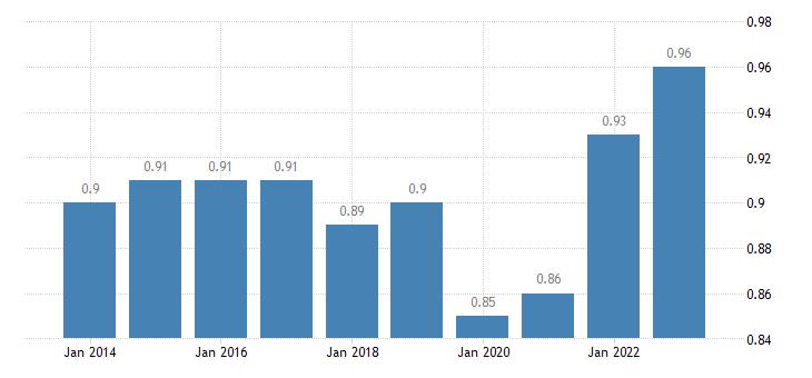 slovakia median relative income of elderly people eurostat data