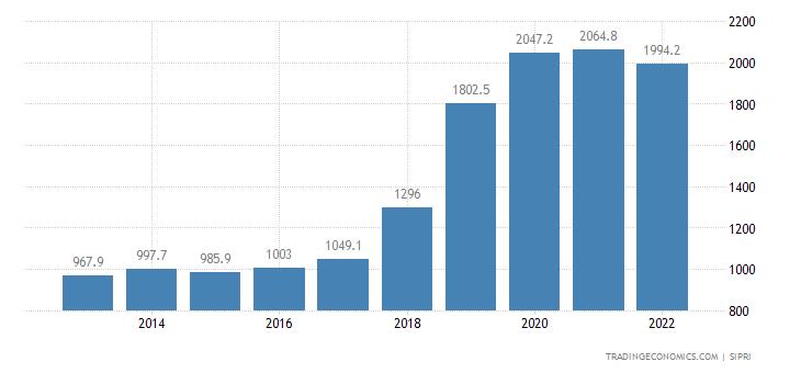 Slovakia Military Expenditure